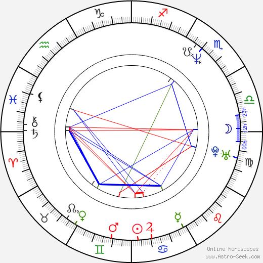 Aclan Bates birth chart, Aclan Bates astro natal horoscope, astrology