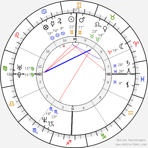 Alain Trudel birth chart, biography, wikipedia 2019, 2020