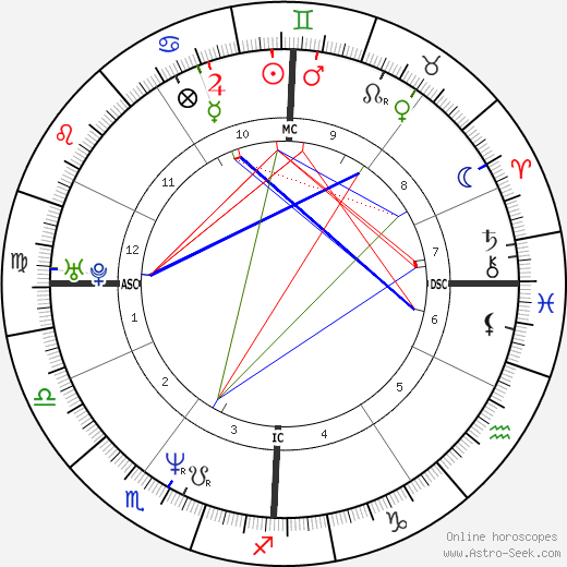 Alain Trudel astro natal birth chart, Alain Trudel horoscope, astrology
