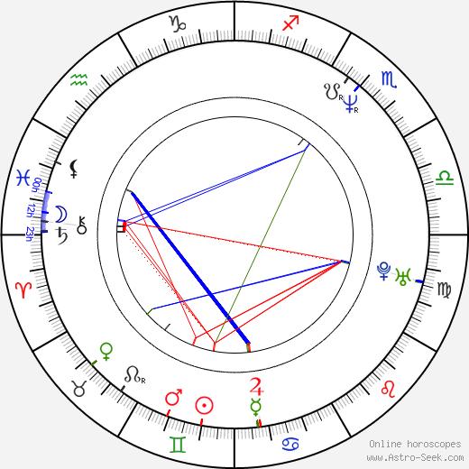 Alexandr Vojta tema natale, oroscopo, Alexandr Vojta oroscopi gratuiti, astrologia