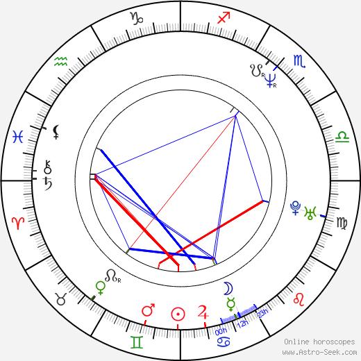 Boaz Yakin birth chart, Boaz Yakin astro natal horoscope, astrology