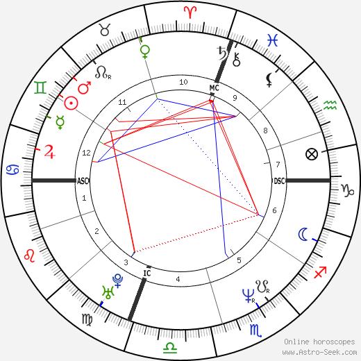 Cecilia Bartoli astro natal birth chart, Cecilia Bartoli horoscope, astrology
