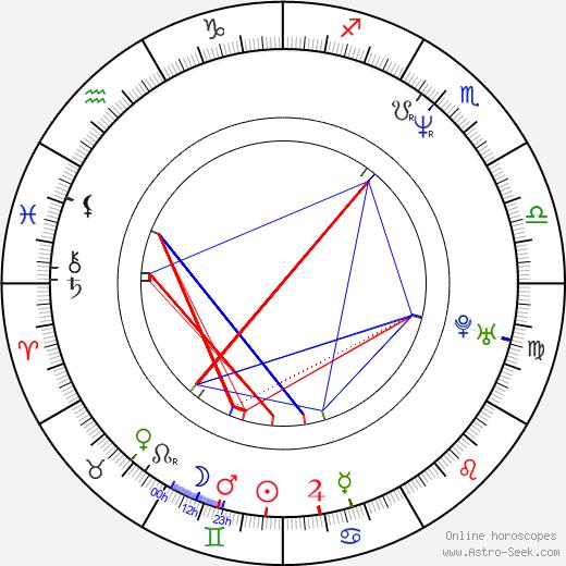 Седрик Кан Cédric Kahn день рождения гороскоп, Cédric Kahn Натальная карта онлайн