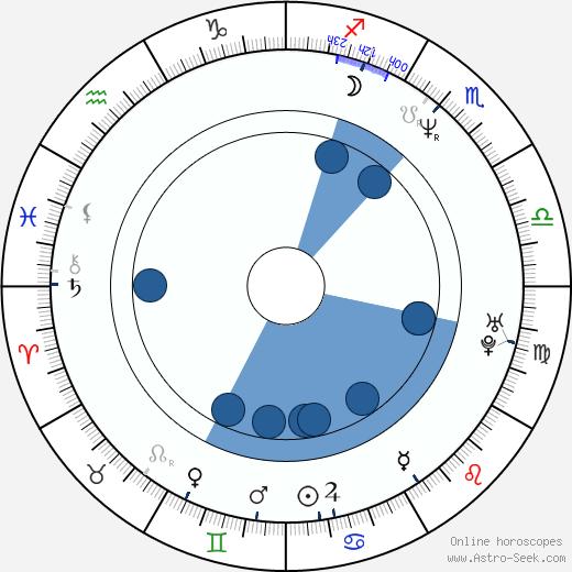 Cheryl Bernard wikipedia, horoscope, astrology, instagram