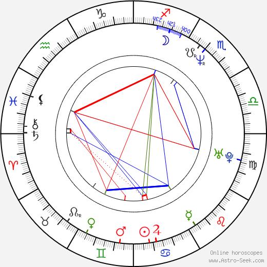 Cheryl Bernard birth chart, Cheryl Bernard astro natal horoscope, astrology