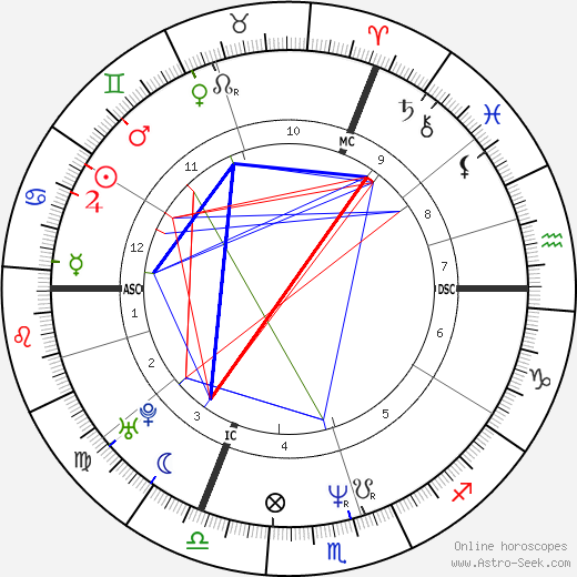DannyBoon astro natal birth chart, DannyBoon horoscope, astrology