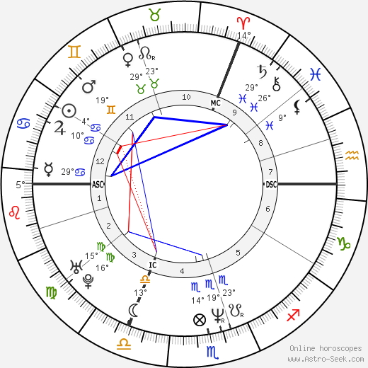 Dany Boon birth chart, biography, wikipedia 2019, 2020