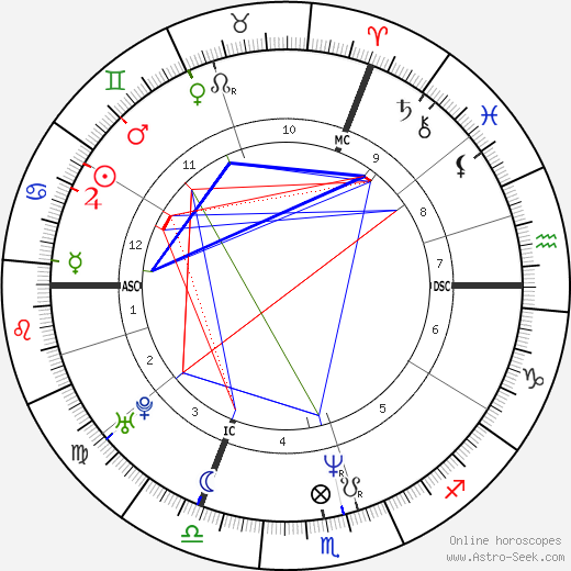 Dany Boon astro natal birth chart, Dany Boon horoscope, astrology