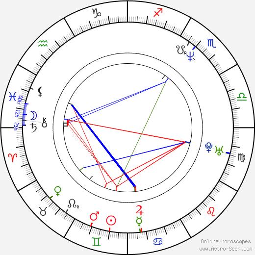 Dariusz Niebudek birth chart, Dariusz Niebudek astro natal horoscope, astrology