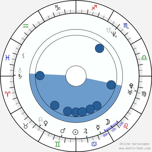 David Bonaventura wikipedia, horoscope, astrology, instagram