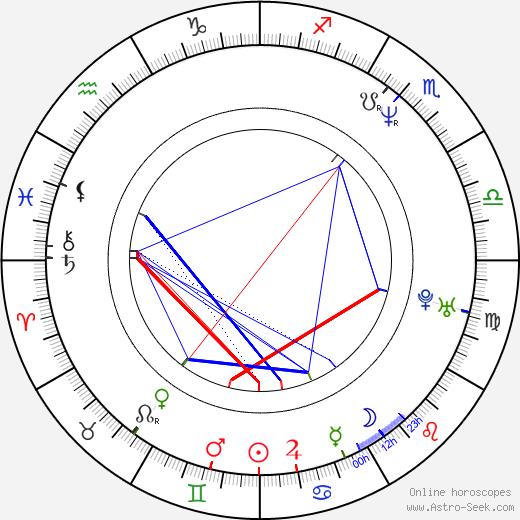 David Bonaventura tema natale, oroscopo, David Bonaventura oroscopi gratuiti, astrologia