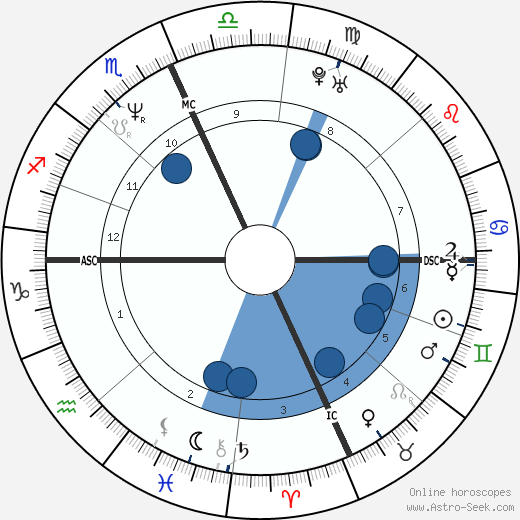 Doug McKeon wikipedia, horoscope, astrology, instagram