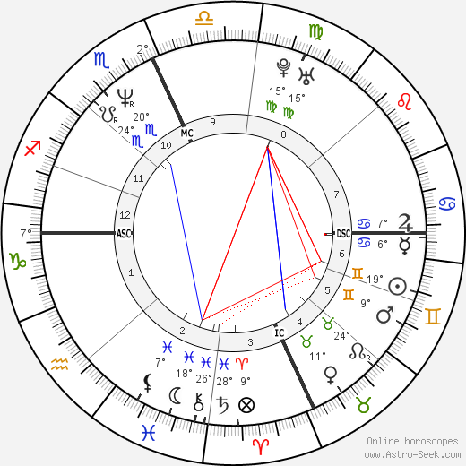 Doug McKeon birth chart, biography, wikipedia 2019, 2020