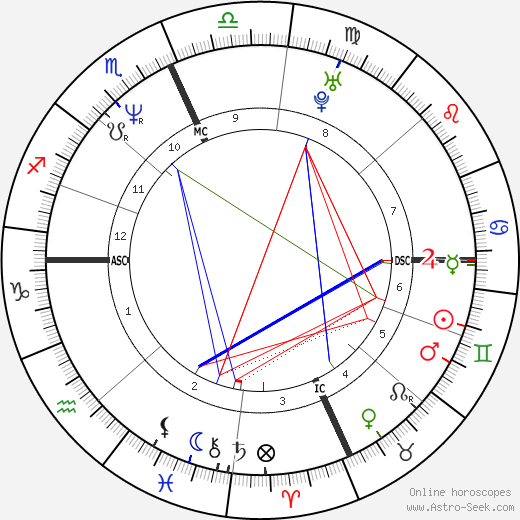 Doug McKeon astro natal birth chart, Doug McKeon horoscope, astrology