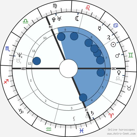 Emmanuelle Seigner wikipedia, horoscope, astrology, instagram