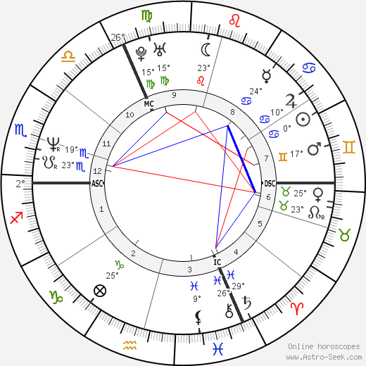 Emmanuelle Seigner birth chart, biography, wikipedia 2019, 2020