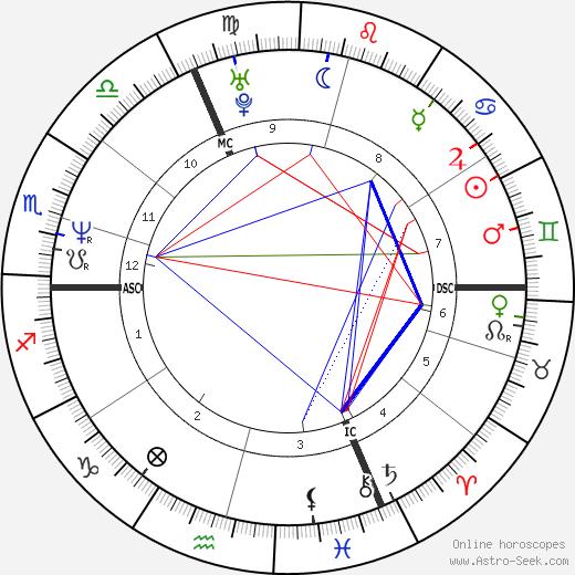 Emmanuelle Seigner astro natal birth chart, Emmanuelle Seigner horoscope, astrology