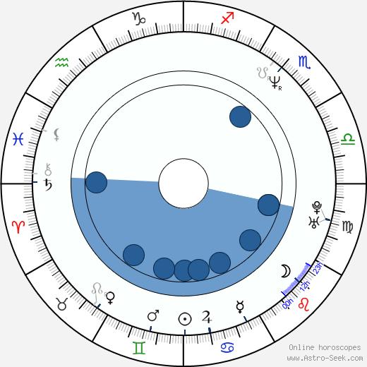 Eve Mavrakis wikipedia, horoscope, astrology, instagram