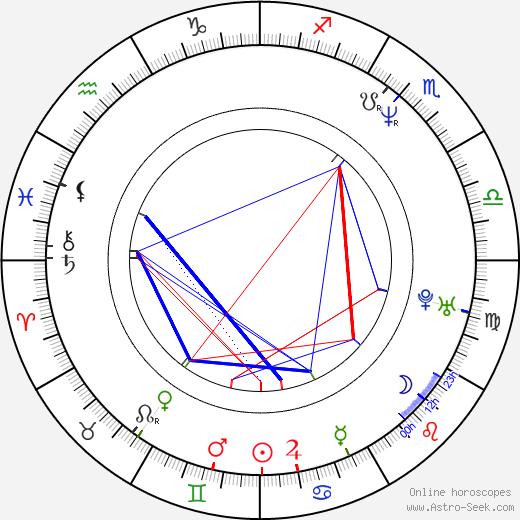 Eve Mavrakis birth chart, Eve Mavrakis astro natal horoscope, astrology