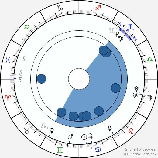 Fay Ripley wikipedia, horoscope, astrology, instagram