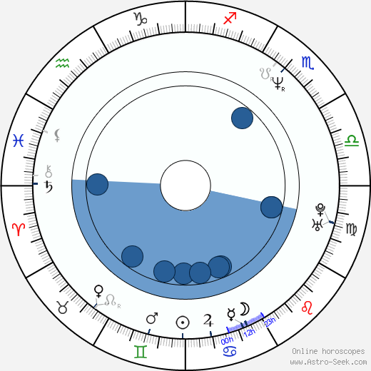 François Morency wikipedia, horoscope, astrology, instagram