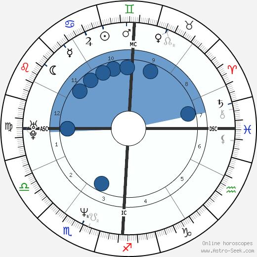 Gretchen Carlson wikipedia, horoscope, astrology, instagram