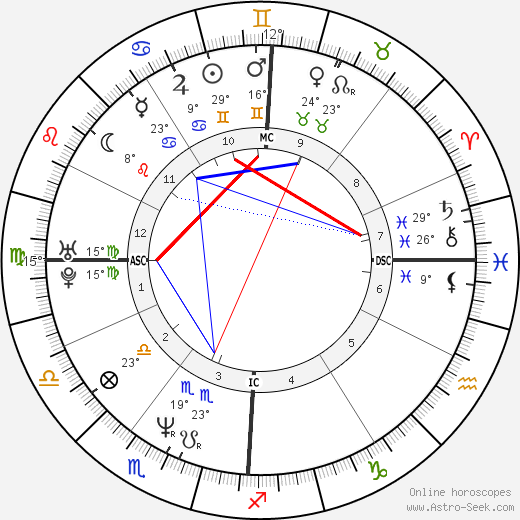 Gretchen Carlson birth chart, biography, wikipedia 2018, 2019