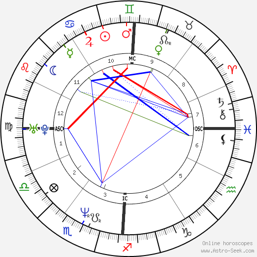 Gretchen Carlson astro natal birth chart, Gretchen Carlson horoscope, astrology
