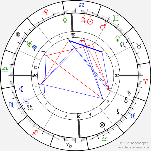 Hilarie Cranmer tema natale, oroscopo, Hilarie Cranmer oroscopi gratuiti, astrologia