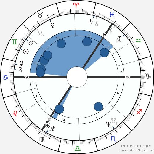Jan Vayne wikipedia, horoscope, astrology, instagram
