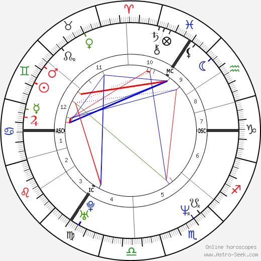 Ян Вэйн Jan Vayne день рождения гороскоп, Jan Vayne Натальная карта онлайн