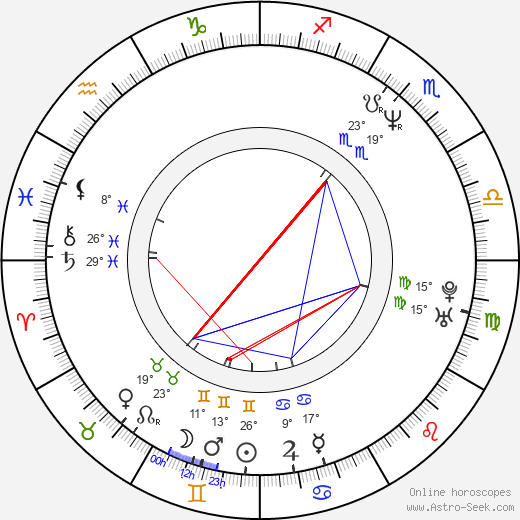 Jason Patric birth chart, biography, wikipedia 2018, 2019