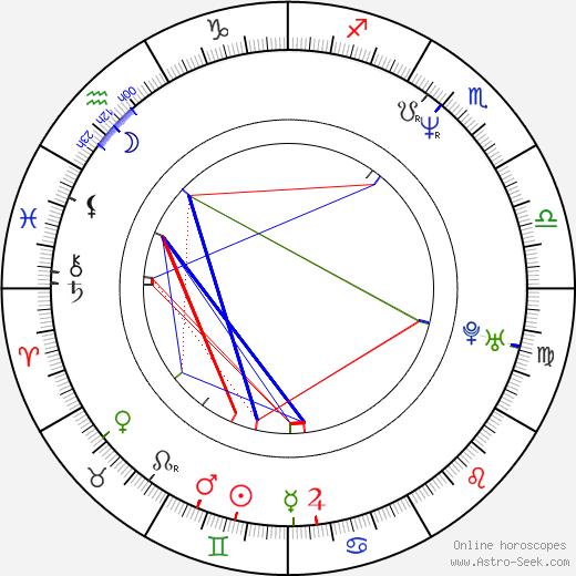 Jean-Pierre Bekolo astro natal birth chart, Jean-Pierre Bekolo horoscope, astrology