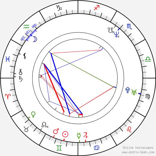 Jens Kidman birth chart, Jens Kidman astro natal horoscope, astrology
