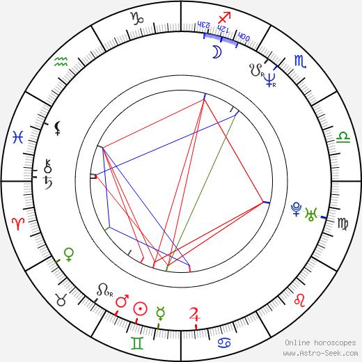 Jiří Langmajer astro natal birth chart, Jiří Langmajer horoscope, astrology