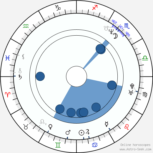 John Cusack wikipedia, horoscope, astrology, instagram