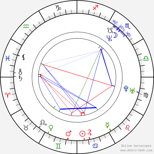 John Cusack astro natal birth chart, John Cusack horoscope, astrology