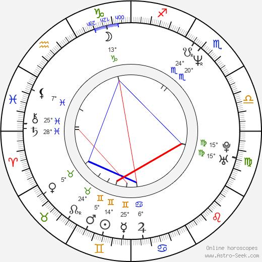 John Sanford Moore birth chart, biography, wikipedia 2019, 2020