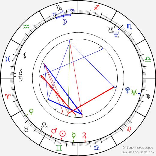 John Sanford Moore astro natal birth chart, John Sanford Moore horoscope, astrology