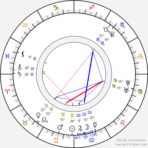 Kelly Reno birth chart, biography, wikipedia 2019, 2020