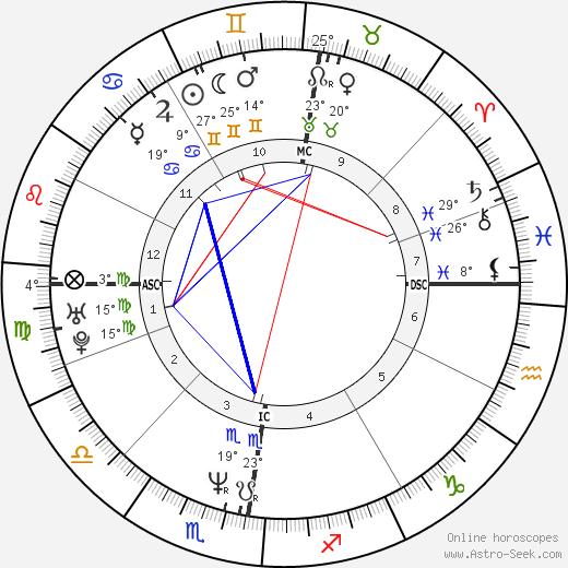 Kurt Browning birth chart, biography, wikipedia 2019, 2020