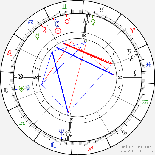 Kurt Browning astro natal birth chart, Kurt Browning horoscope, astrology