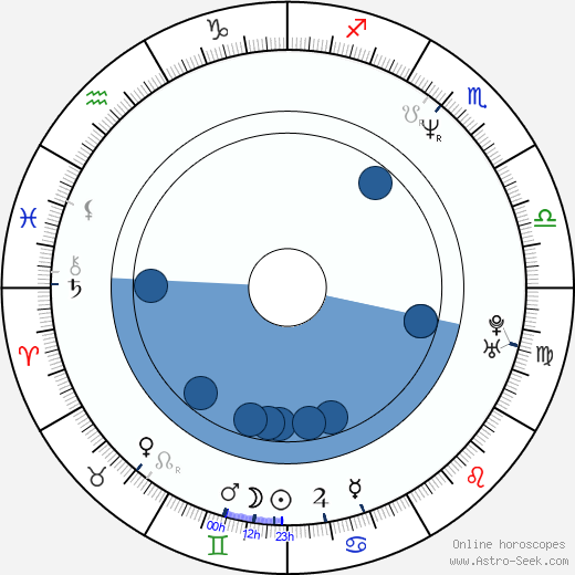 Lou Fanánek Hagen horoscope, astrology, sign, zodiac, date of birth, instagram