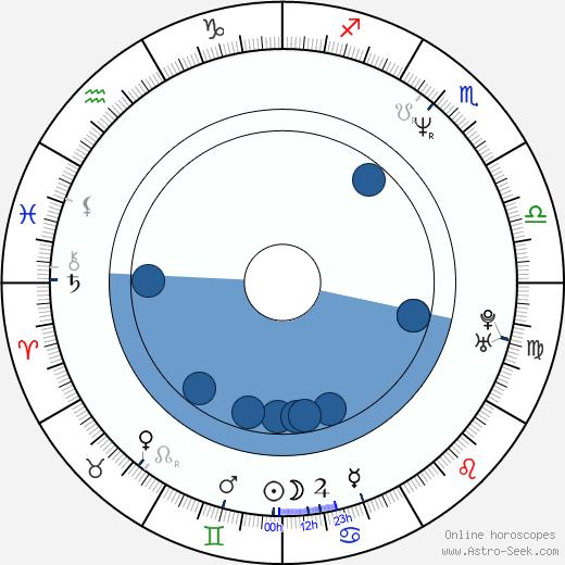 Marie-Lou Sellem wikipedia, horoscope, astrology, instagram