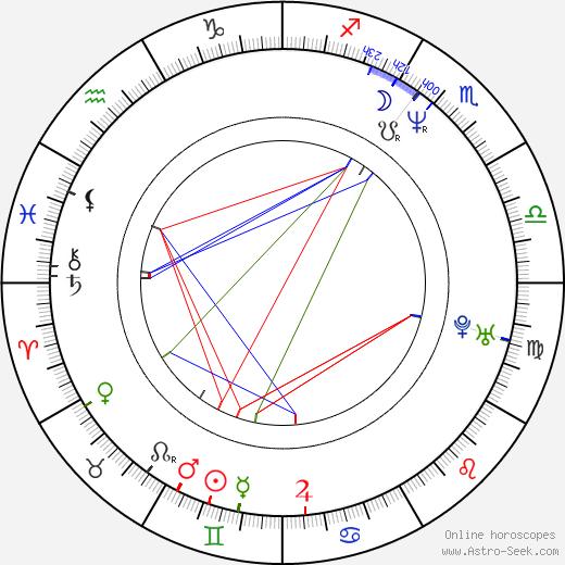Martin Vanek день рождения гороскоп, Martin Vanek Натальная карта онлайн