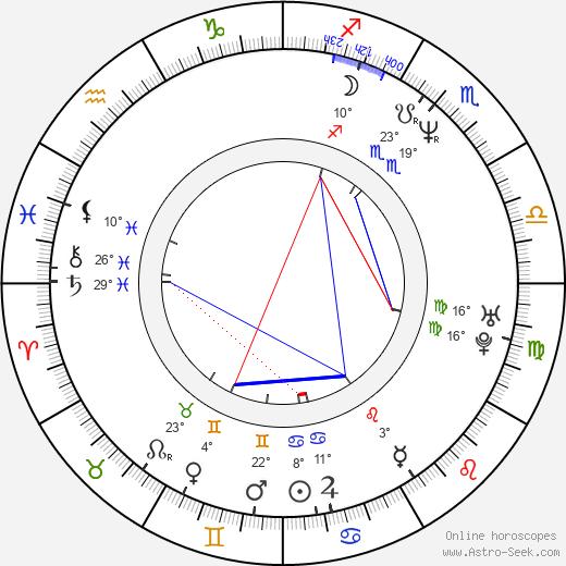 Marton Csokas birth chart, biography, wikipedia 2018, 2019