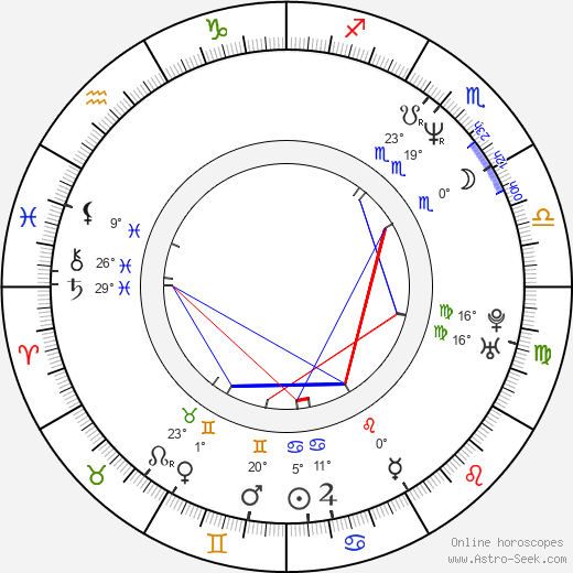 Monika Načeva birth chart, biography, wikipedia 2019, 2020