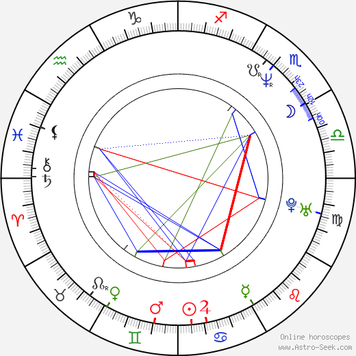 Monika Načeva astro natal birth chart, Monika Načeva horoscope, astrology