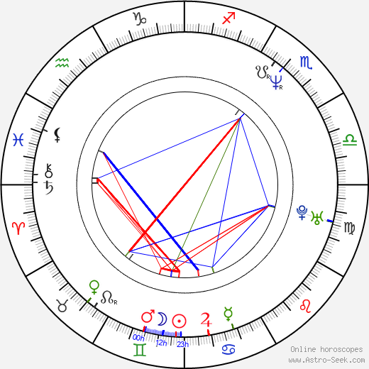 Ole Christian Madsen birth chart, Ole Christian Madsen astro natal horoscope, astrology