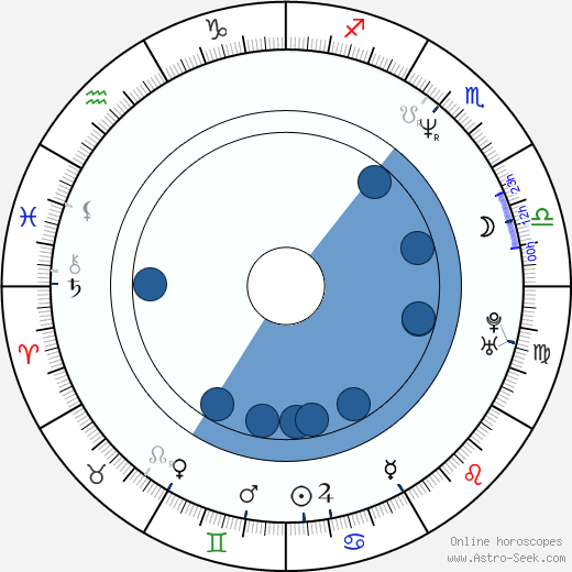 Pascal Breuer horoscope, astrology, sign, zodiac, date of birth, instagram